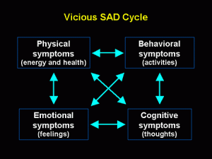 seasonal affective disorder depression