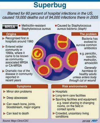 superbug symptoms