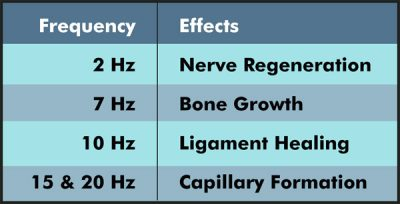 list of healing frequencies