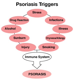 what triggers psoriasis