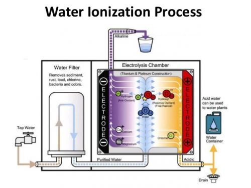 water ionization process