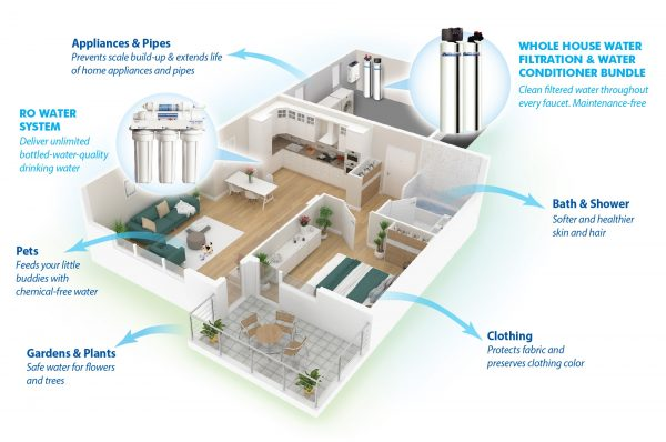 best whole house water filtration systems