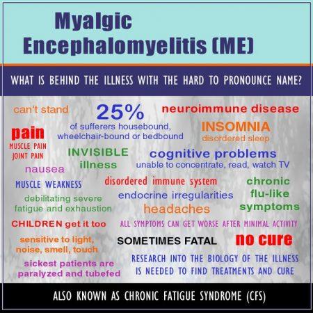 symptoms of Myalgic Encephalomyelitis