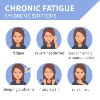 early signs of chronic fatigue syndrome