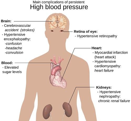 risks of high blood pressure